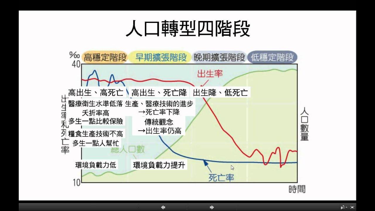 「人口轉型圖」的圖片搜尋結果