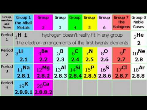 periodic table sinhala song ������������� ������ art by sehan