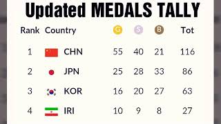 Asian games 2018 Medals Tally updated ;  Philippines medals ; India medals; Indonesia medals; korea