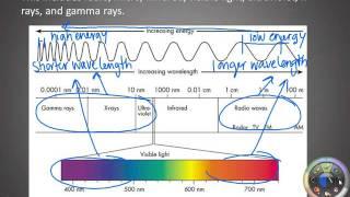 Light & Atomic Spectra