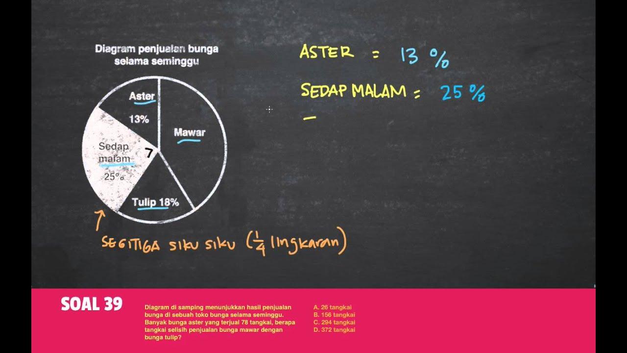 Belajar statistika menggunakan diagram lingkaran pada soal cerita belajar statistika menggunakan diagram lingkaran pada soal cerita indonesia cerdas ccuart Images