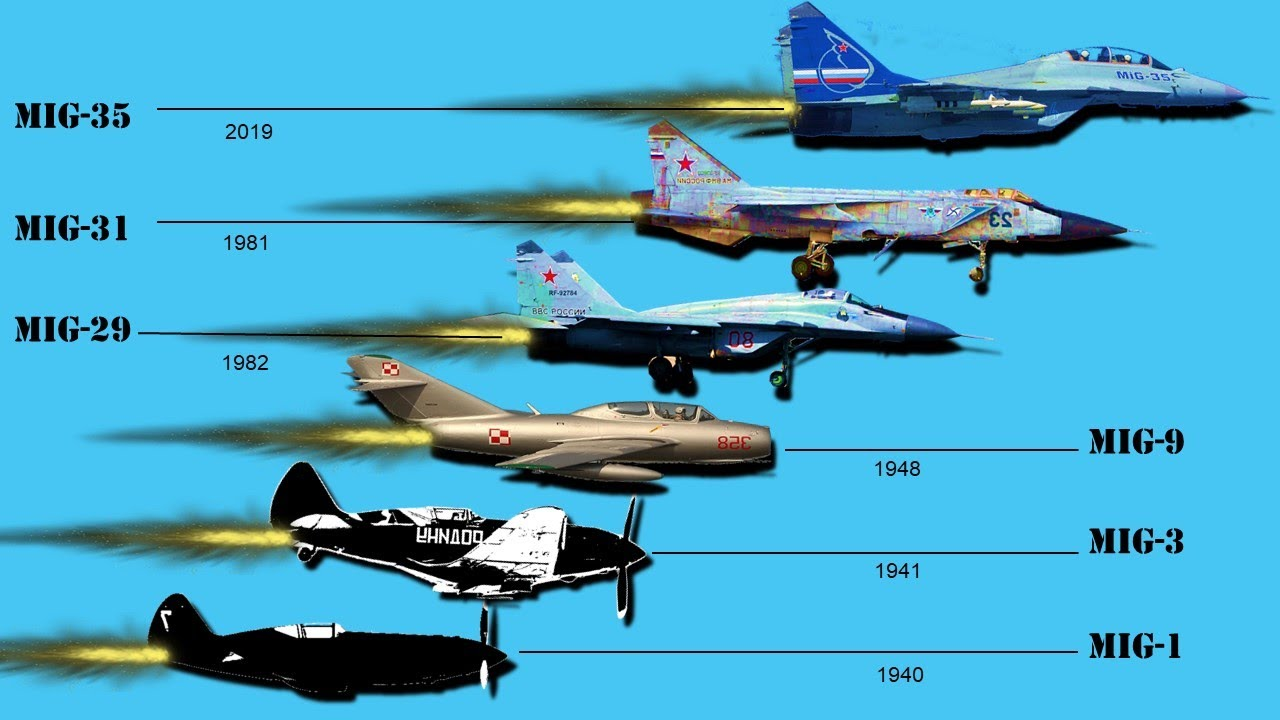 Evolution of Mikoyan MiG Jet Fighter (1940-2019) - YouTube