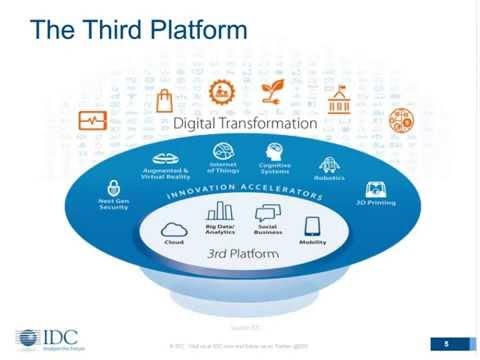 Revolutionizing Digital Payments through Data Analytics