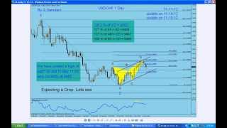 My Forex  Magic Wave Recap of Last week's Trades and Setups. By G. Samdani