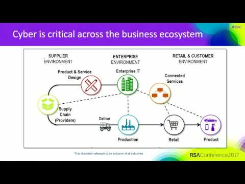 Cyber Strategy & Business Innovation: Integrating InfoSec Into Real Business