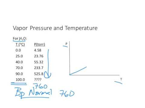 Vapor Pressure and Phase Diagrams