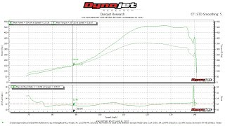 D-serious D15B dyno day 500+whp 4piston head results