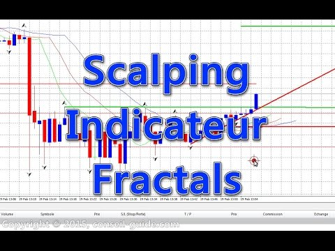 Technique de scalping forex m1