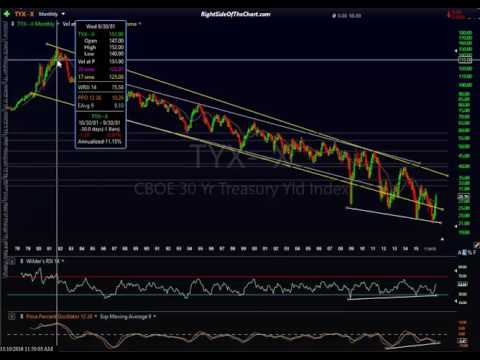 Bond Market Analysis 11-10-16