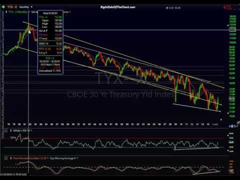 Bond Market Analysis 11-10-16