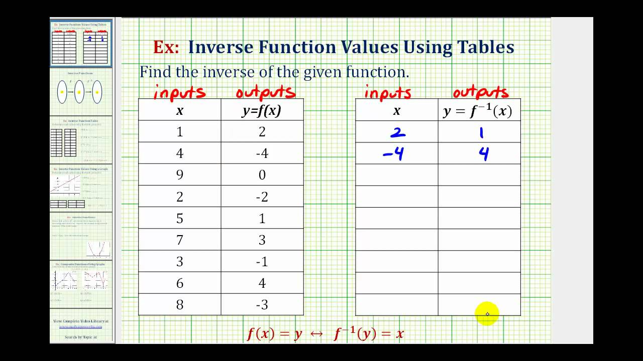 worksheet Function Table ex find an inverse function from a table youtube