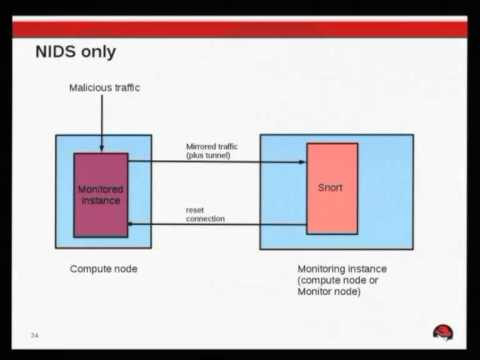 Intrusion Detection in the Cloud - Dan Lambright
