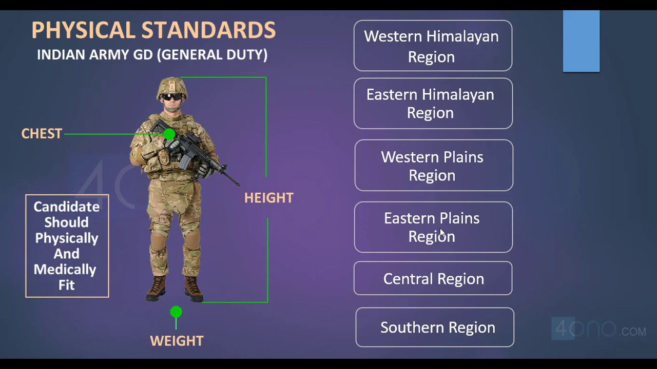 Indian Army GD Eligibility, Selection Process(Age, Height