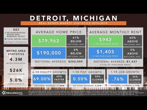 Detroit Real Estate Market Trends And Statistics 2019