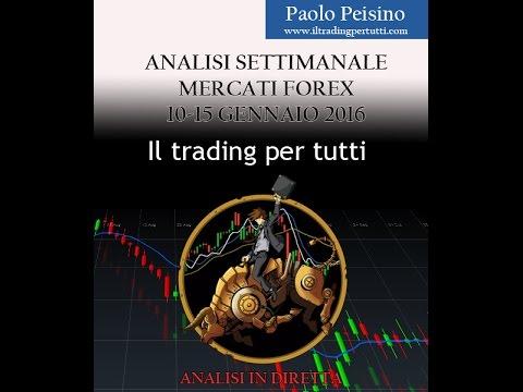Analisi fondamentale mercato forex