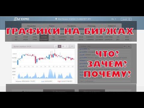 Что означают графики на биржах