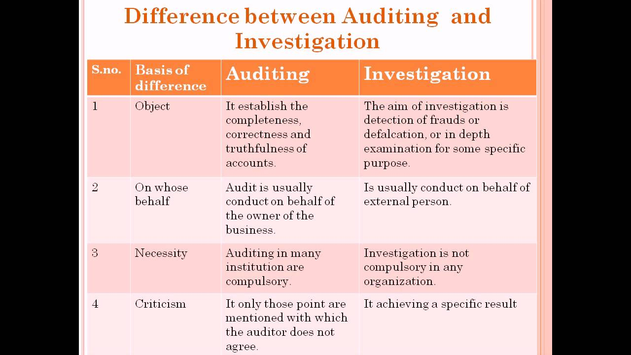 difference between external auditor and internal 1100 - independence and objectivity the internal audit activity must be independent conflict of interest is a situation in which an internal auditor.