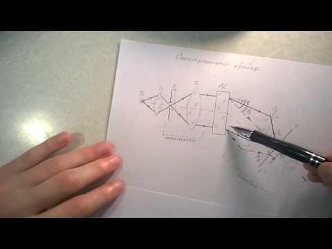 Спектральный прибор. Угловая и линейная дисперсия дифракционной решетки.