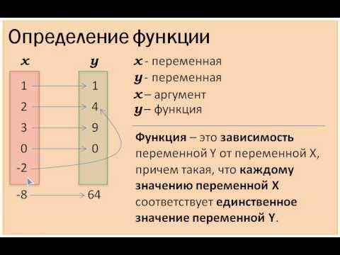 Понятие функции в математике