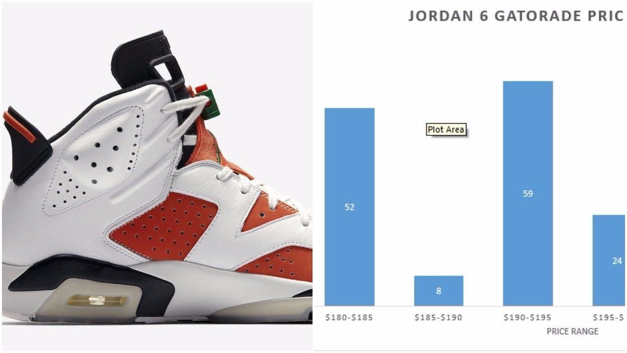 best sneakers 01757 c8ade The Market Value Of The GR Air Jordan 6 Gatorade Has Already Plummeted  Below Retail
