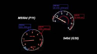 2018 540d (G30) vs 2015 M550d (F11)