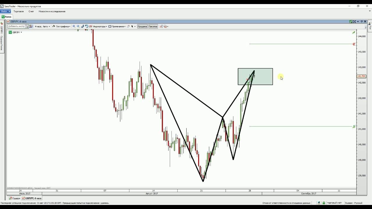 Текущее состояние рынка форекс stock profit calculator