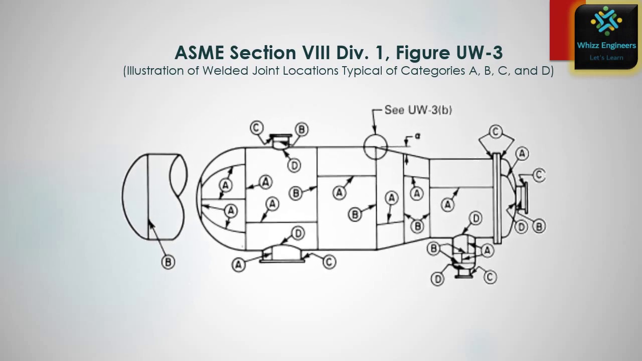 What is welding & welding Joint? ASME Sec VIII Div 1 - Weld Joints Category  @ Whizz Engineers