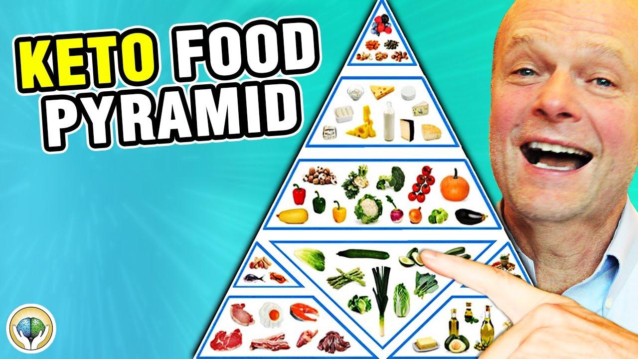 Keto Food Pyramid (Healthy Keto Foods)