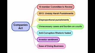 Revisiting the Companies Act