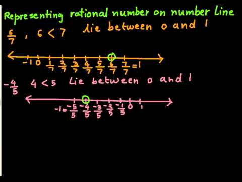 Representing rational number on number line