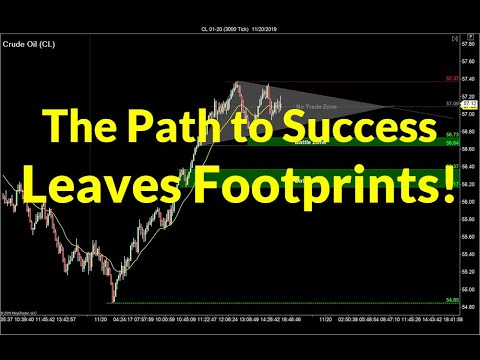 4 Habits of Successful Traders | Crude Oil, Emini S&P, Nasdaq, Gold