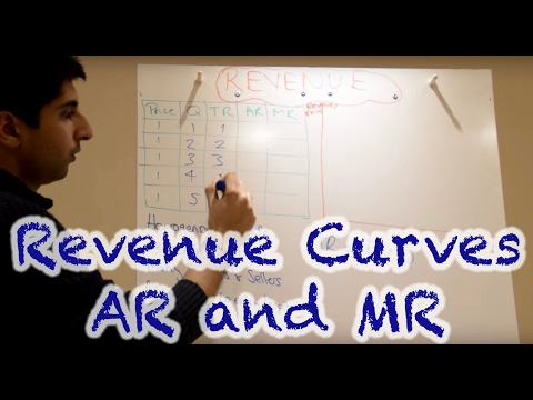 Y2/IB 7) Revenue Curves - Average and Marginal Revenue in Perfect and Imperfect Competition