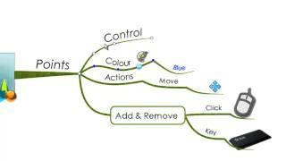iMindMap 6 - Control Points