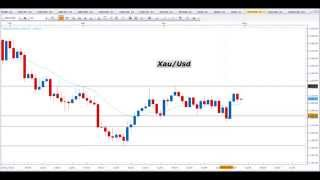 Segnali Forex e Price Action Trading - Video Analisi 30.04.2015