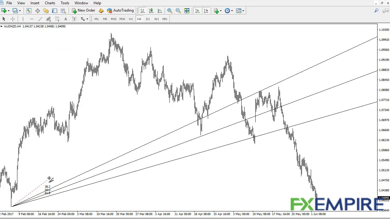 How To Trade Fibonacci Retracement And Extensions Youtube