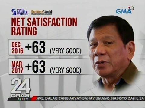 "24 Oras: Pres. Duterte, ""very good"" pa rin ang Net Public Satisfaction"