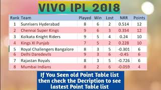 VIVO IPL 2018 POINT TABLE LIST AS ON 4TH MAY 2018