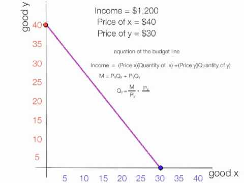 How to Calculate the Budget Line - YouTube