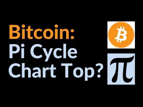 Bitcoin: Pi Cycle Chart Top?