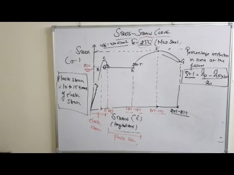 DMRC SSC JE OTHER STATE AE/JE  subject SOM LECTURE 5 TOPIC |STRESS STRAIN CURVE|