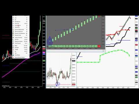 Day Trading Strategy that works on All Futures, Stocks, FOREX and Currency Markets!