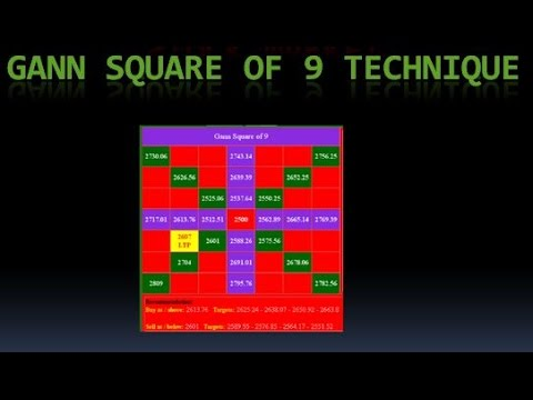 Stock Market Target Analysis Gann Square Of  Technique With Live