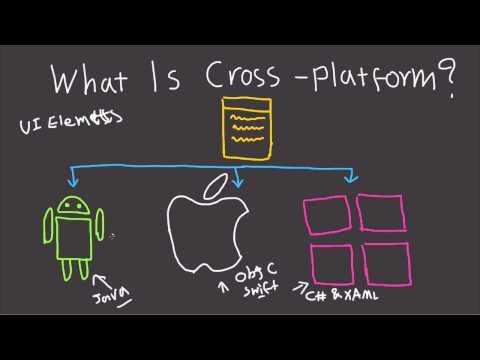 What is Cross Platform Development? - Mobile and Desktop Explained