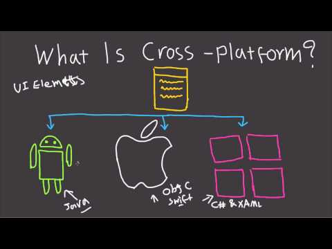 What Is Cross Platform Development? - Mobile And Desktop Explained