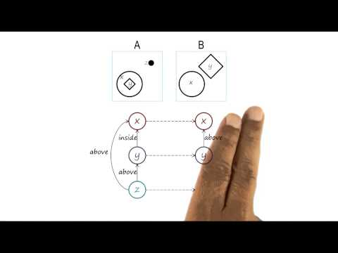 Introduction to Semantic Networks - Georgia Tech - KBAI: Part1