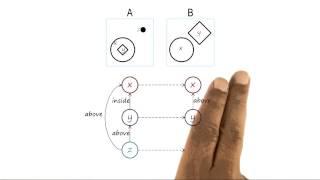 Introduction to Semantic Networks - Georgia Tech - KBAI: Part1