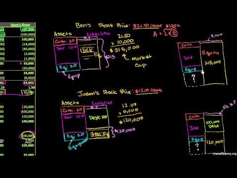 Khan Academy - Market Value of Assets