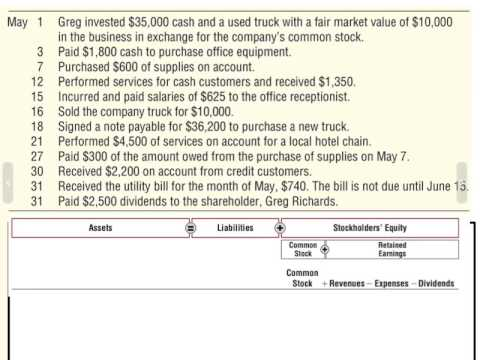 Analyzing Transactions using the Expanded Accounting Equation