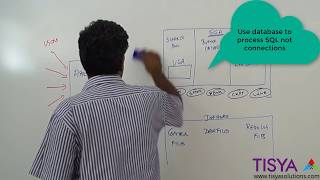 Connection Pool with an Oracle Database - DBArch  Video 19