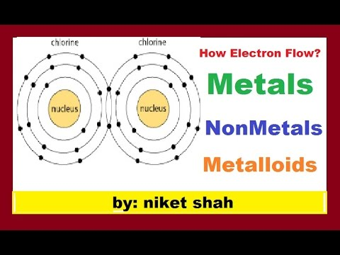 Metals, Nonmetals & Metalloids in hindi (atom-part-2)